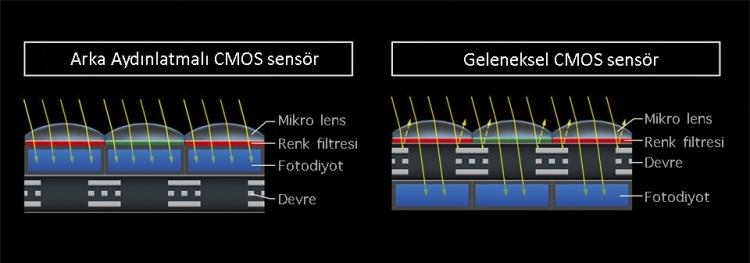 Nikon_D850_BSI_ve_CMOS_Sensor.jpg
